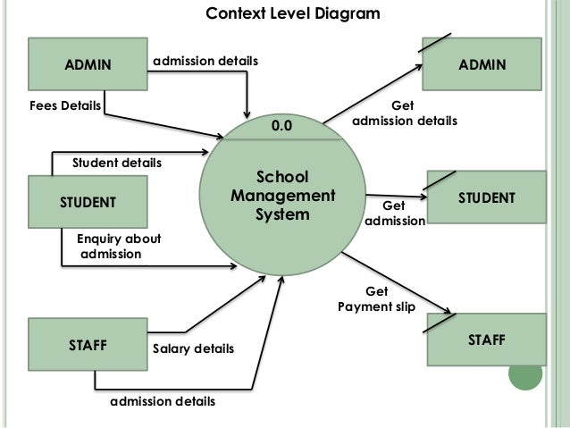 school management systemdata flow diagram