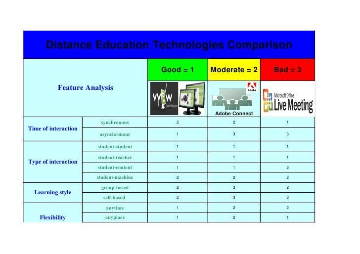 Distance Education Technologies Comparison                                          Good = 1   Moderate = 2     Bad = 3   ...