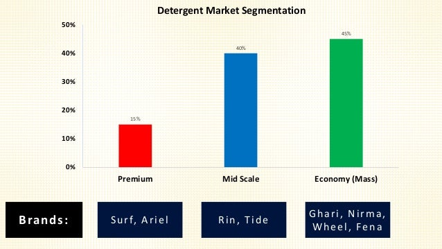 nirma segmentation How to market women's apparel learn about the components, process and method to the madness of marketing and advertising laundry detergent find it all at marketing-schoolsorg.