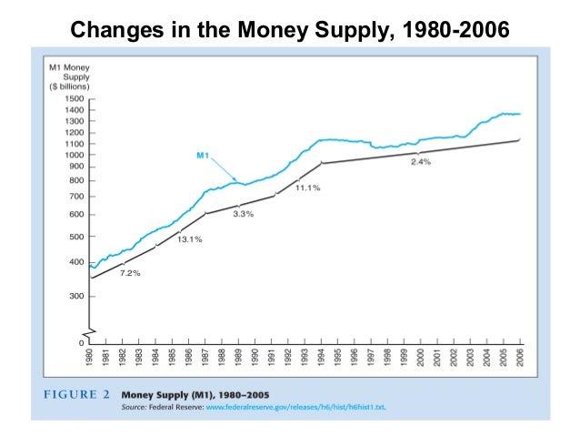 money supply essay Economics essay - read online for free economics essay.
