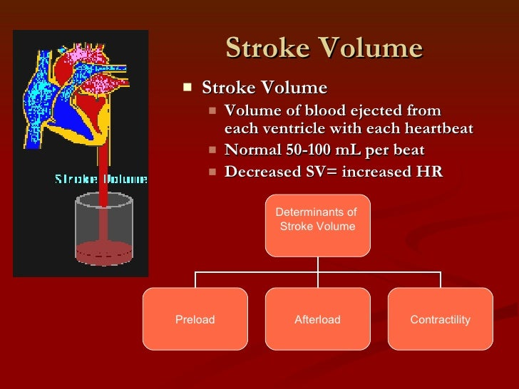 Keywords afterload and stroke volume and Tags