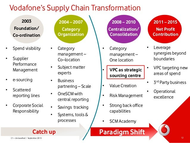 vodafone global supply chain management Health and safety incidents are reported to vodafone group through a global  online  supply chain management (scm) recognises suppliers who can  provide.