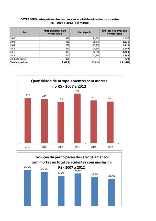 AnoAtropelamentos ComVítimas FataisParticipaçãoTotal dos Acidentes comVítimas Fatais2007 437 26,5% 1.6502008 425 25,3% 1.6...