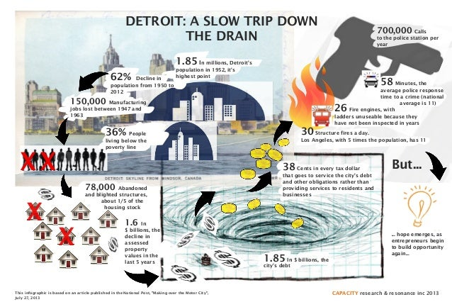 "XX X X DETROIT: A SLOW TRIP DOWN THE DRAIN This infographic is based on an article published in the National Post, ""Making..."