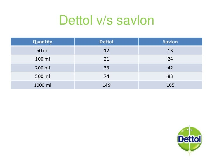 dettol marketing It is sold in a number of formulations and under a number of brand names including dettol uses chloroxylenol is used in hospitals and households for.