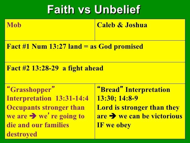 Faith vs UnbeliefMob                         Caleb & JoshuaFact #1 Num 13:27 land = as God promisedFact #2 13:28-29 a figh...