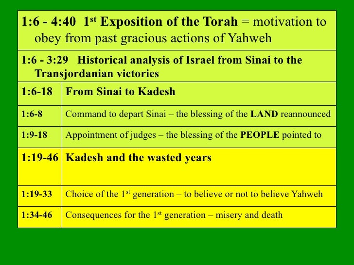 1:6 - 4:40 1st Exposition of the Torah = motivation to  obey from past gracious actions of Yahweh1:6 - 3:29 Historical ana...