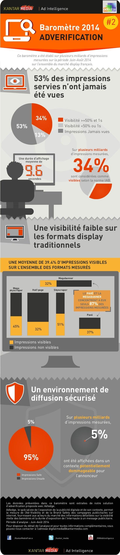 Une visibilité faible sur les formats display traditionnels Baromètre 2014 ADVERIFICATION sont considérées comme visibles ...