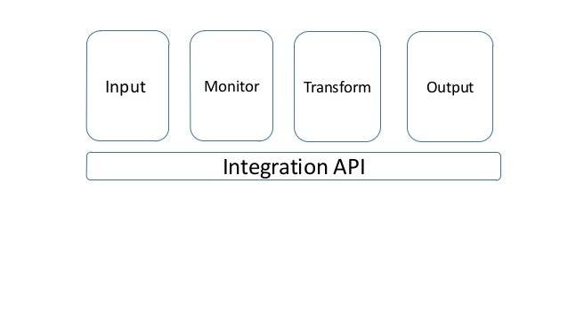 InputI  Monitor  Transform  Integration API  Output