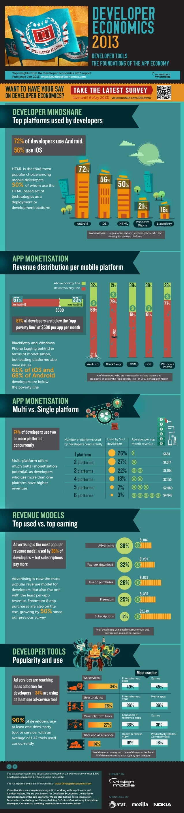 Developer economics q1 2013 infographic