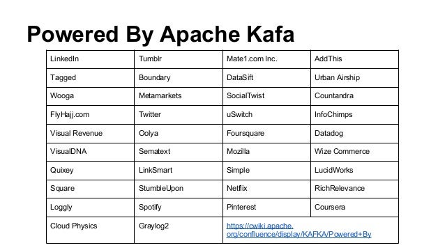 Kafka no broker partitions consumed by consumer thread