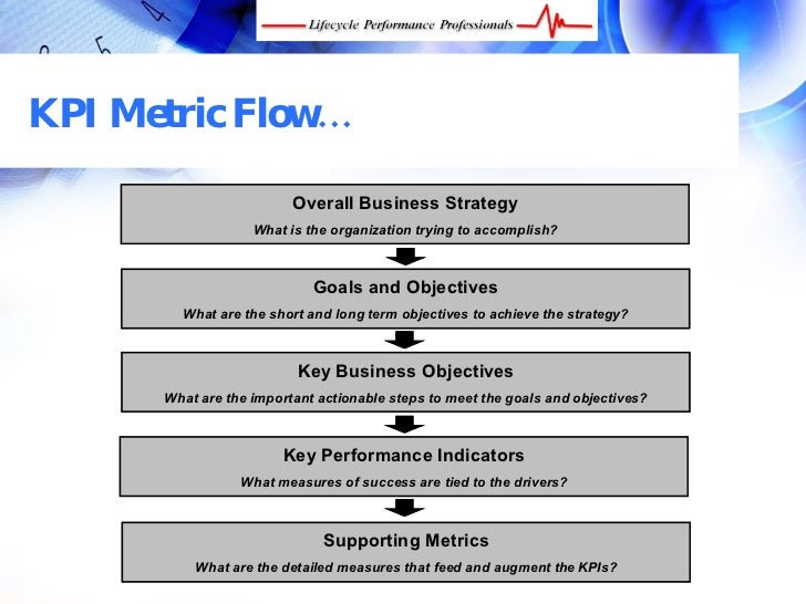 Developing Metrics and KPI (Key Performance Indicators