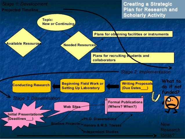 Projected Timeline_______________ Topic: New or Continuing Available Resources: Needed Resources: Plans for obtaining faci...