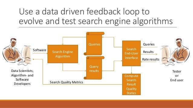 Testing Feedback Loop Data Driven Feedback Loop