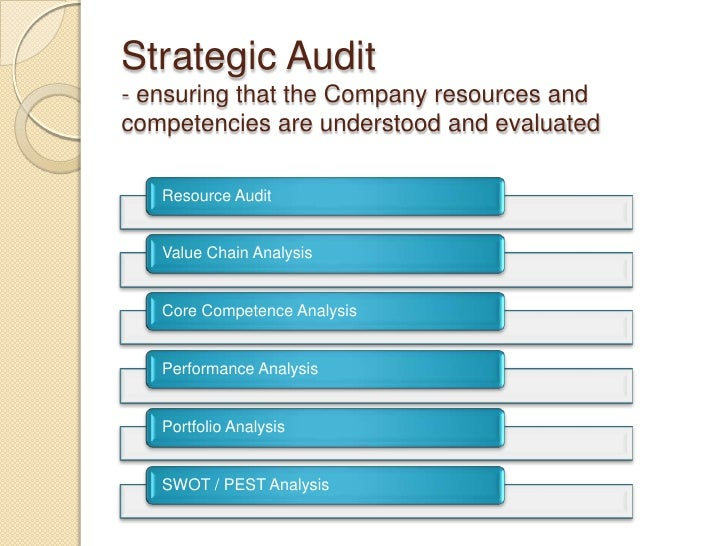 strategic audit References buchanan, s and gibb, f, 1998 the information audit: an integrated strategic approach international journal of information management, 18(1), pp 29–47.