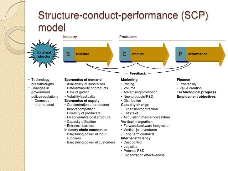 structure conduct performance paradigm of strategy View notes - mckinsey-scp paradigm from mgmt 5800 at university of connecticut mckinsey - structure-conduct-performance.