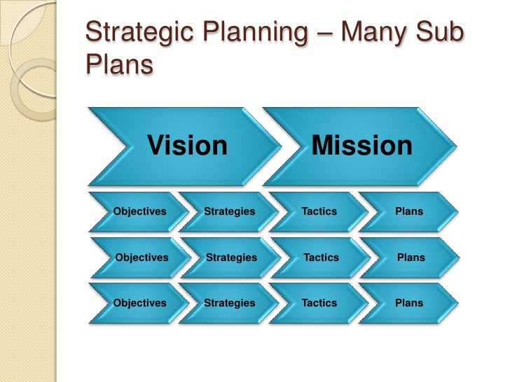 Difference strategic plan and business plan
