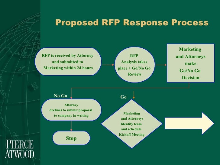is4799 team rfp response report We think you have liked this presentation if you wish to download it, please recommend it to your friends in any social system share buttons are a little bit lower.