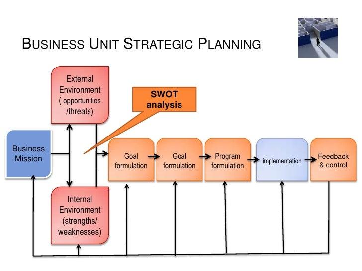 Business strategic planning process