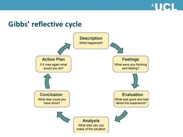 gibbs reflective cycle Reflective practice can be used to help nurses to make sense of work situations gibbs (1988) proposed a reflective cycle that starts with describing a practice.