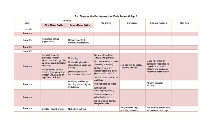 Developmental milestones and red flags for Motor and social development of a 7 year old