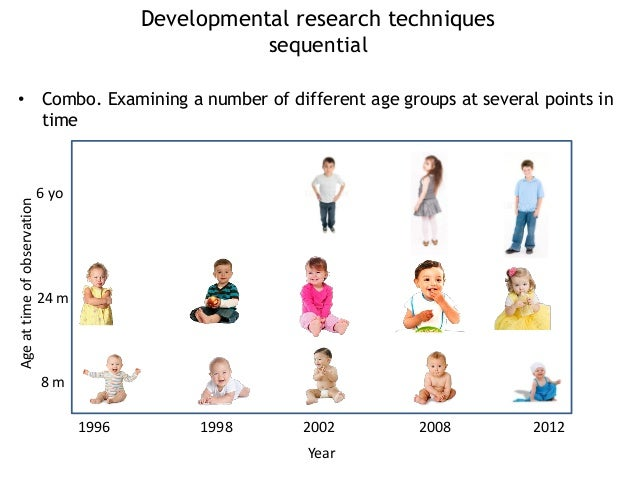 Most current research going on in developmental psychology