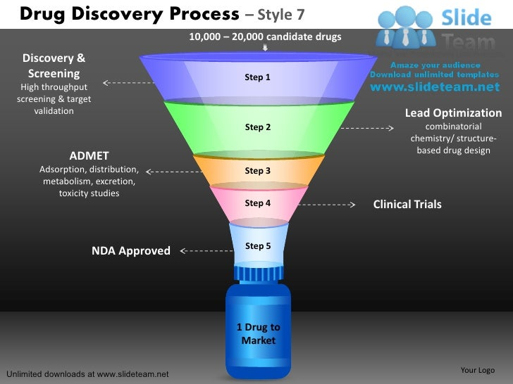 Development Drug Discovery Process 7 Power Point Slides And Ppt Diagr U2026