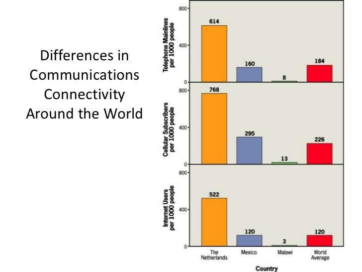 Differences inCommunications  ConnectivityAround the World
