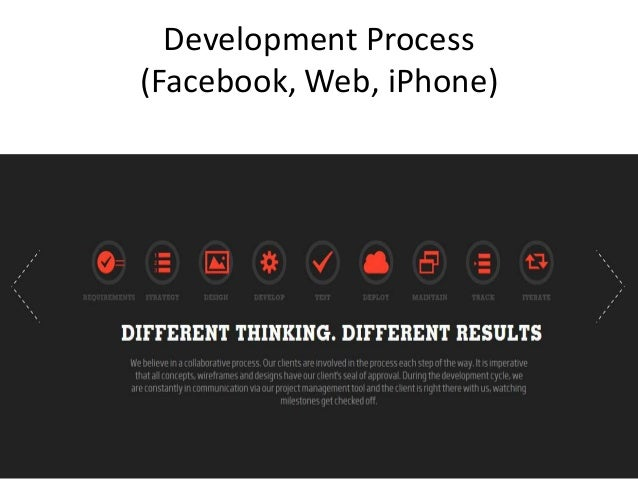 Development Process (Facebook, Web, iPhone)