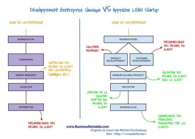 Le développement d'entreprise classique VS l'approche LEAN Startup