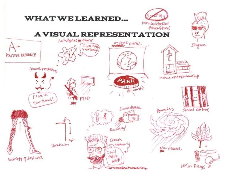 Deviance Topics: A Visual Representation
