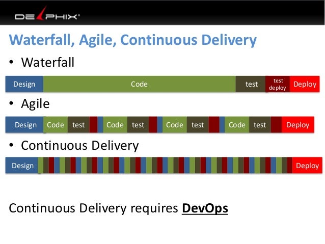 What is devops for Difference between agile and waterfall testing