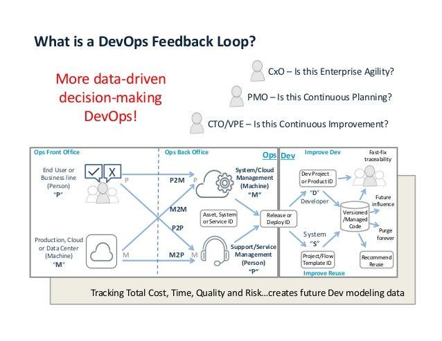 Continuous Feedback Loop Devops-feedback-loops-21-638