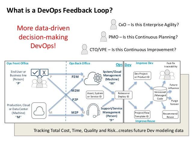 Continuous Feedback Loop Devops-feedback-loops-or