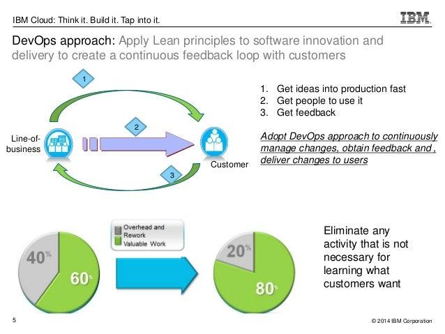 Software Feedback Loop a Continuous Feedback Loop