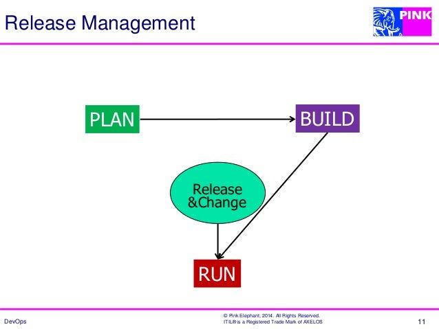 Plan Build Run Model Itil 11 Plan Build Run Release