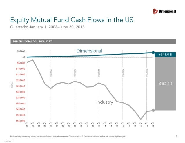 Dfa vs retail cash flows
