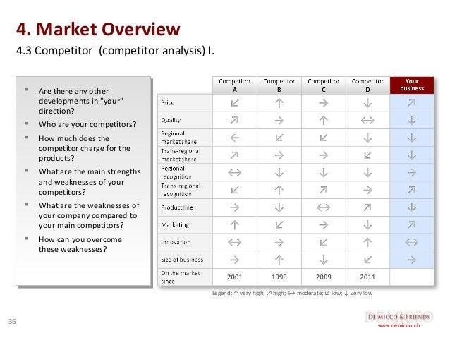 Market analysis in business plan