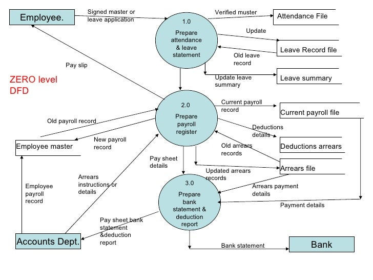 data flow diagram for payroll management system This article explains about data flow diagrams of the payroll management system and output screen shots provides step by step process for execution of this.