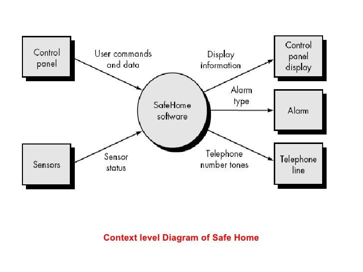 dfd case safe home system     context level diagram