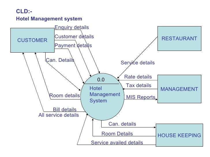 Billing System Flowchart Images