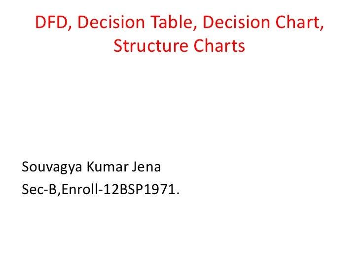 DFD, Decision Table, Decision Chart,          Structure ChartsSouvagya Kumar JenaSec-B,Enroll-12BSP1971.