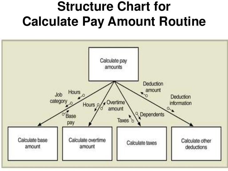 dfd  decision table  decision chart  structure chartsstructure chart forcalculate pay amount routine