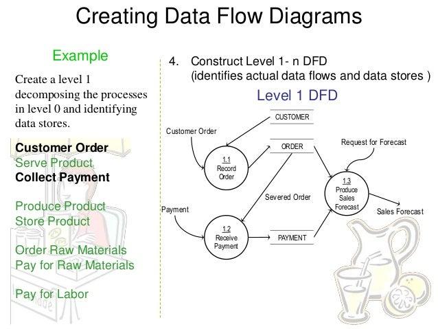 data flow diagram example       creating data flow diagrams example