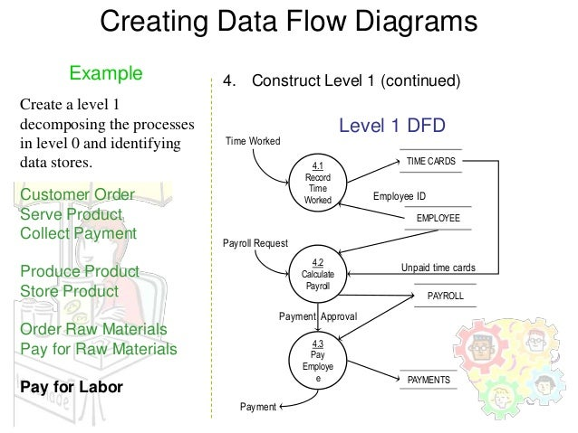 data flow diagram example       creating data flow diagrams example   construct level