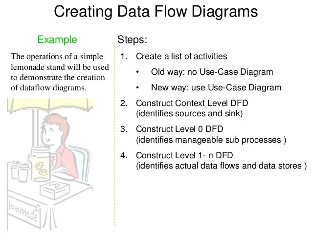 data flow diagram thesis The food ordering system example context dfd a context diagram is a data flow diagram that only shows the top level, otherwise known as level 0.