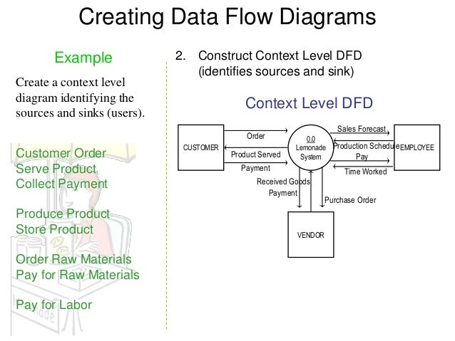 data flow diagram example      creating data flow diagrams example   construct context level dfd