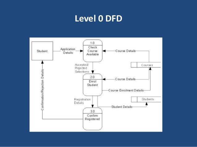 data flow diagram  dfd level  dfd