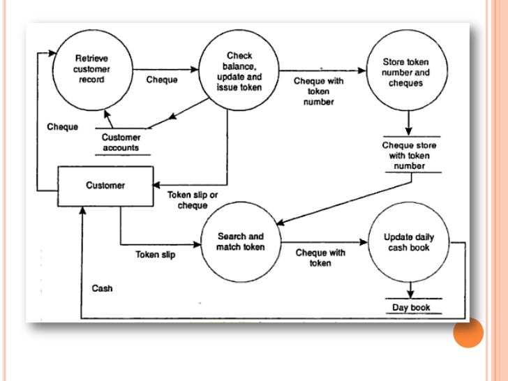 data flow diagramsleveled dfd