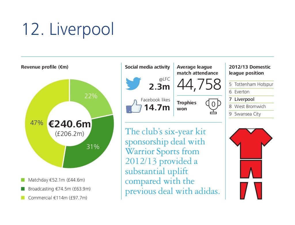 LFC Commercial Deals Slide-14-1024